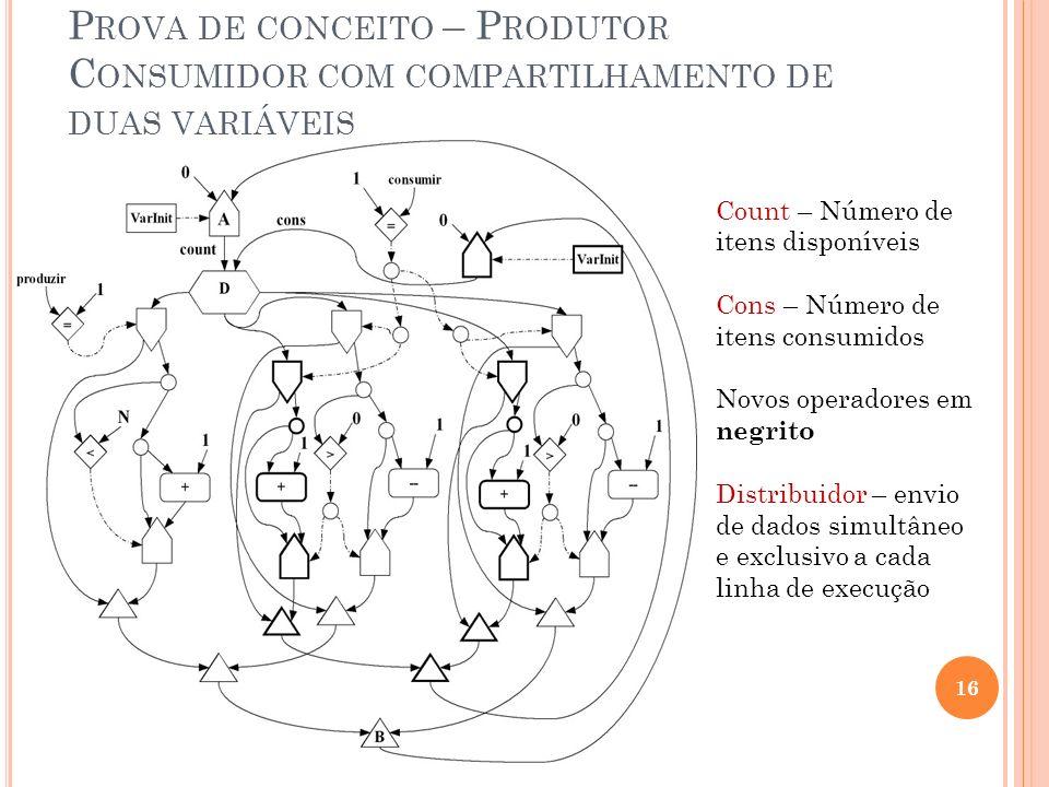 Prova de conceito – Produtor Consumidor com compartilhamento de duas variáveis