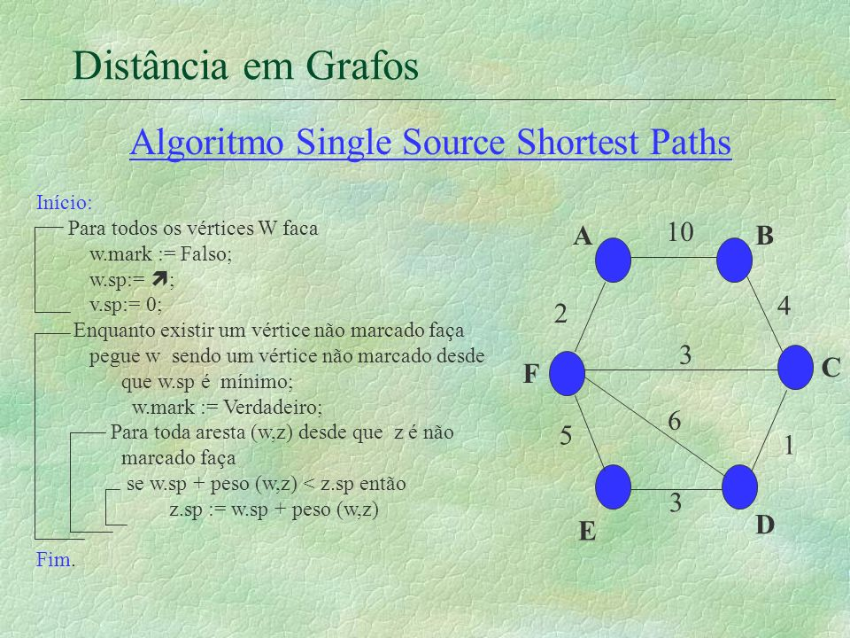 Distância em Grafos Algoritmo Single Source Shortest Paths A F E D C B