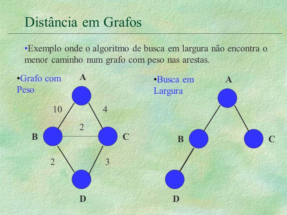Distância em GrafosExemplo onde o algoritmo de busca em largura não encontra o menor caminho num grafo com peso nas arestas.