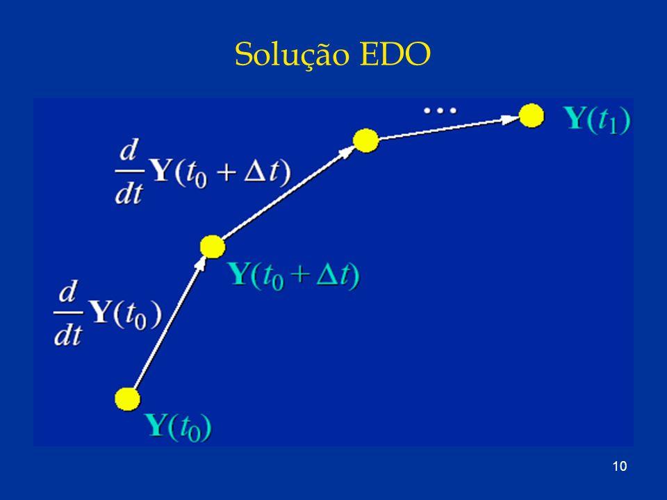 Solução EDO