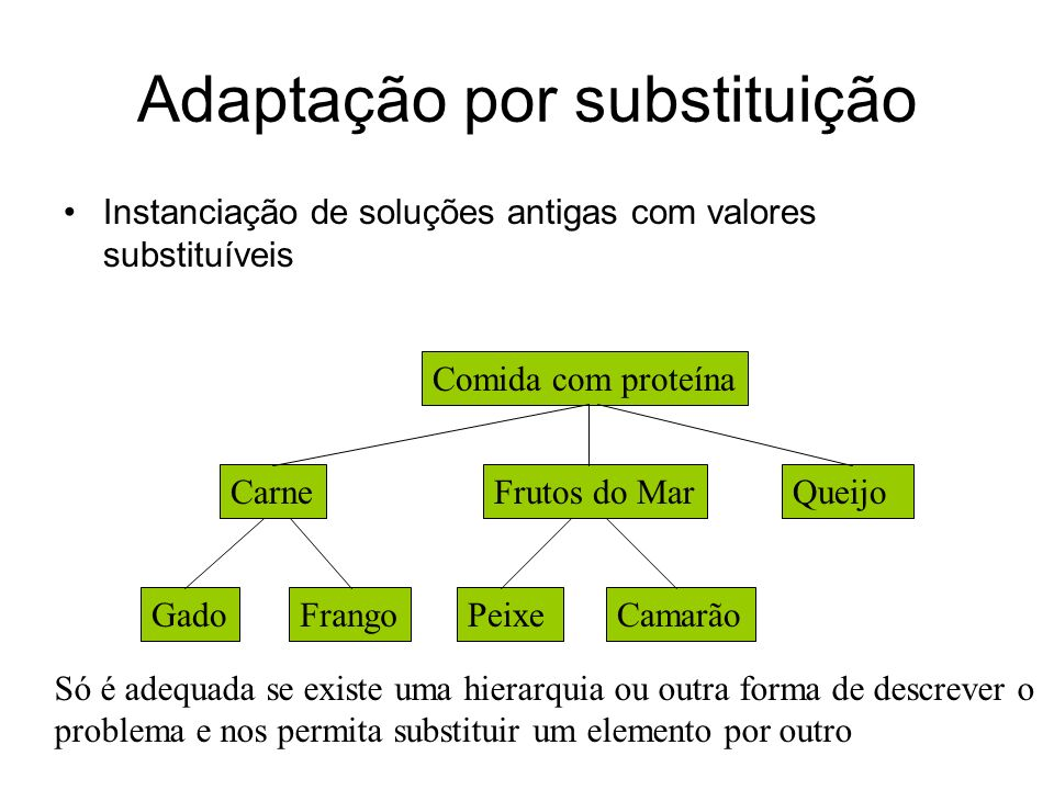 Adaptação por substituição