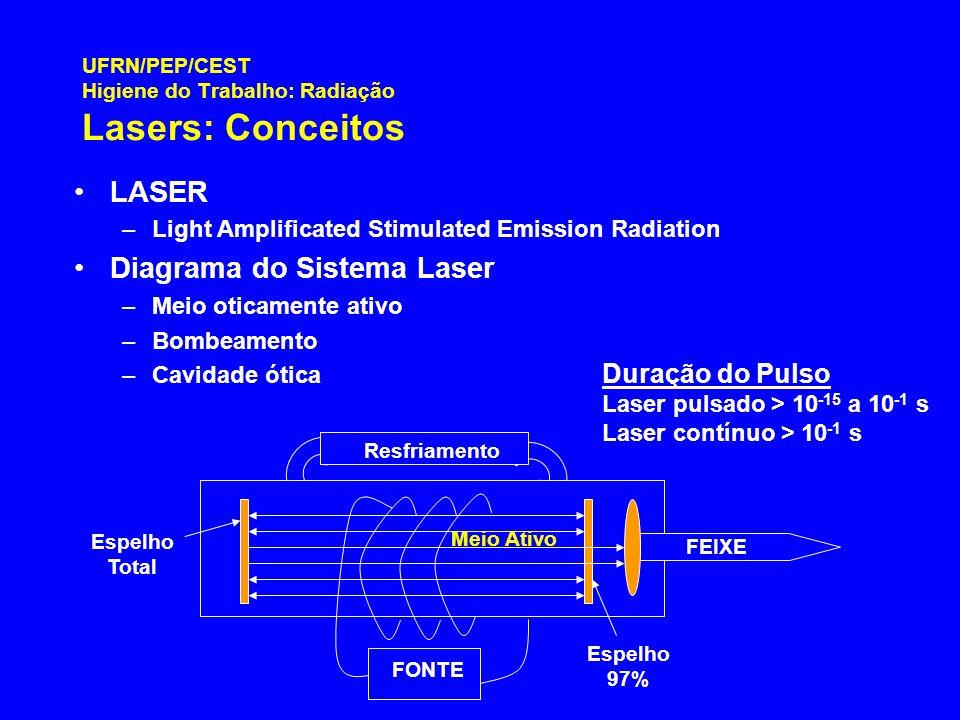 UFRN/PEP/CEST Higiene do Trabalho: Radiação Lasers: Conceitos
