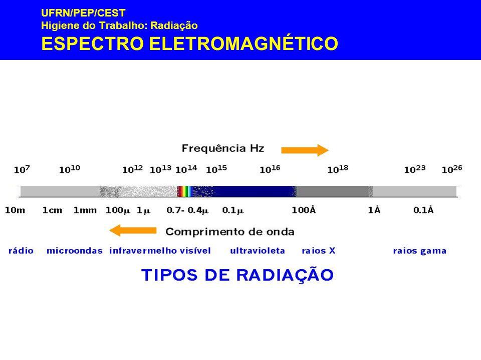 UFRN/PEP/CEST Higiene do Trabalho: Radiação ESPECTRO ELETROMAGNÉTICO