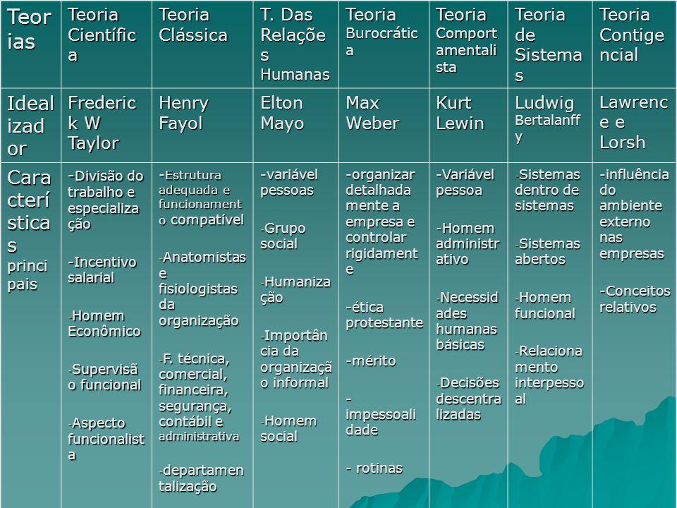 Teorias Idealizador Características principais Teoria Científica