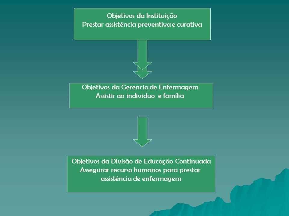 Objetivos da Instituição Prestar assistência preventiva e curativa