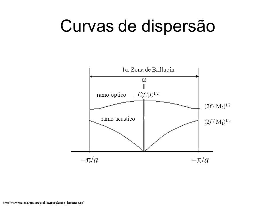 Curvas de dispersão -p/a +p/a 1a. Zona de Brilluoin ramo óptico
