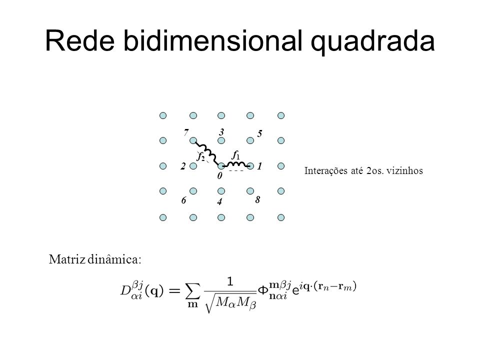 Rede bidimensional quadrada
