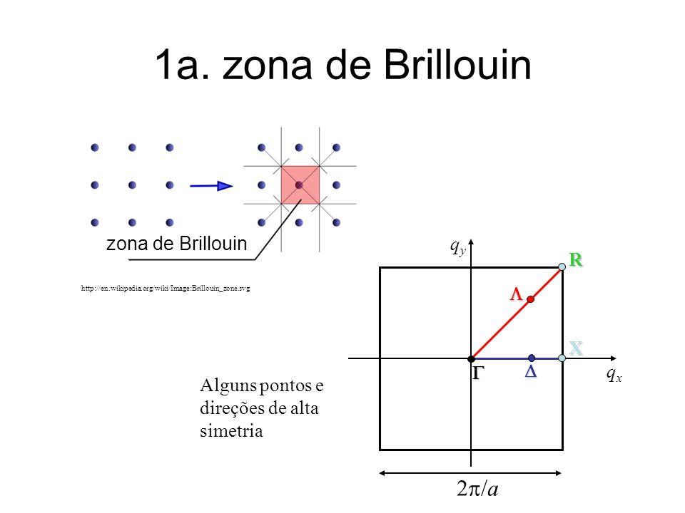 1a. zona de Brillouin 2p/a zona de Brillouin G X R L D qy qx