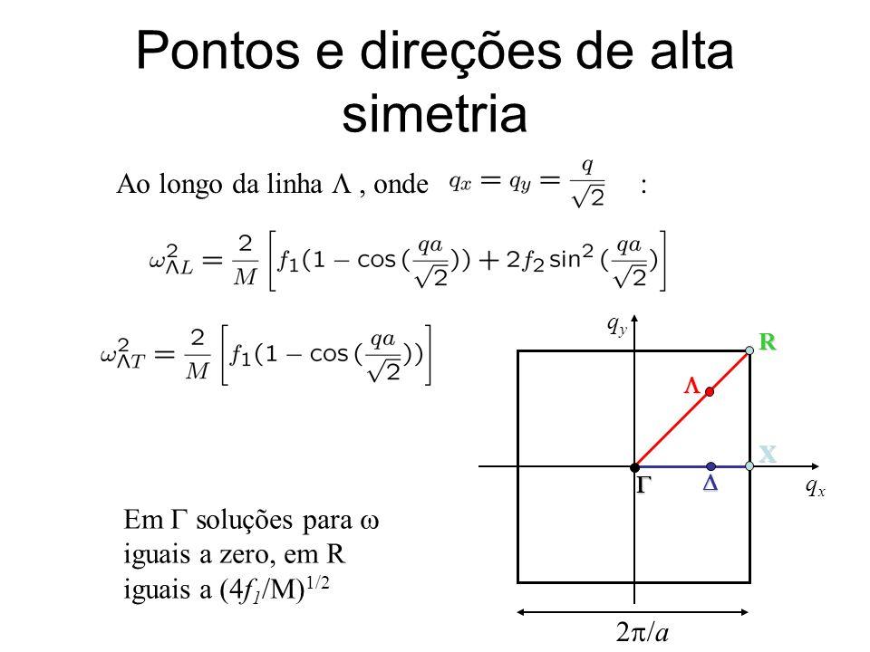 Pontos e direções de alta simetria