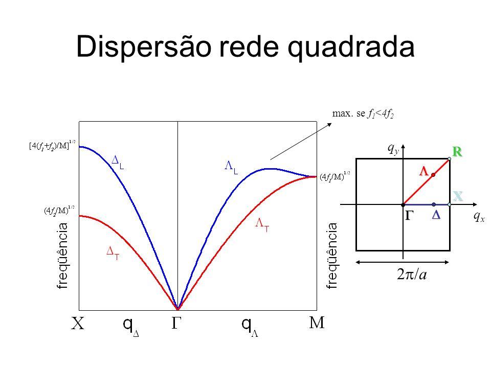 Dispersão rede quadrada