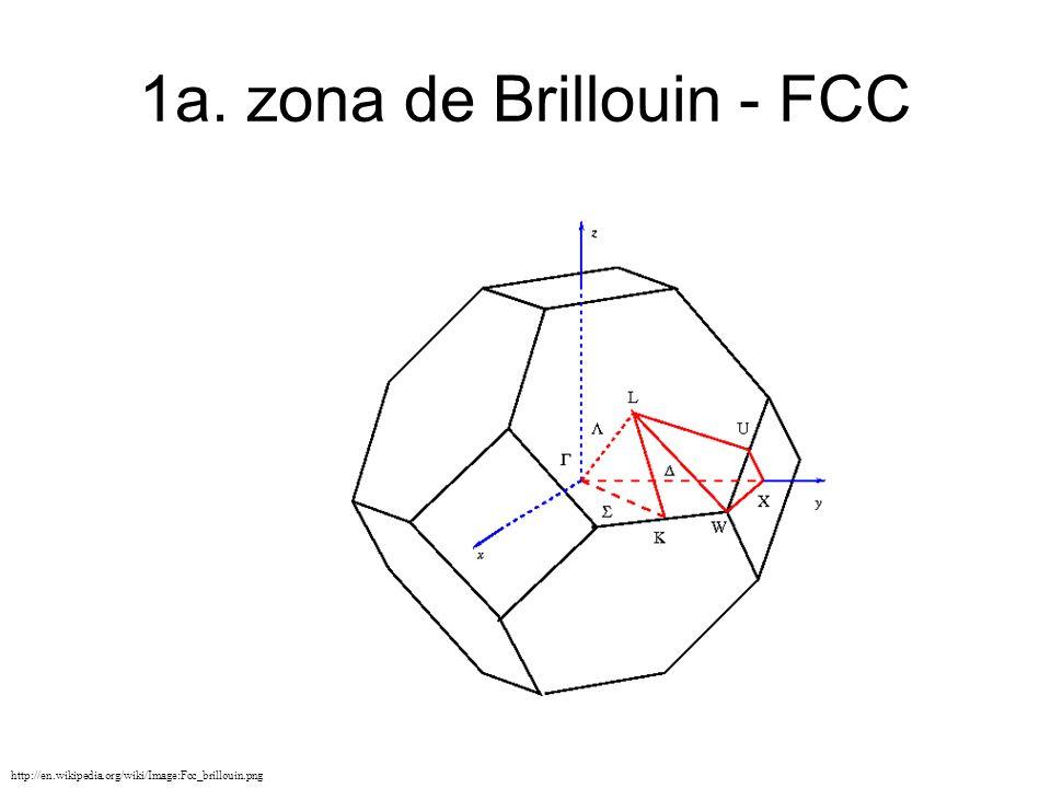 1a. zona de Brillouin - FCC