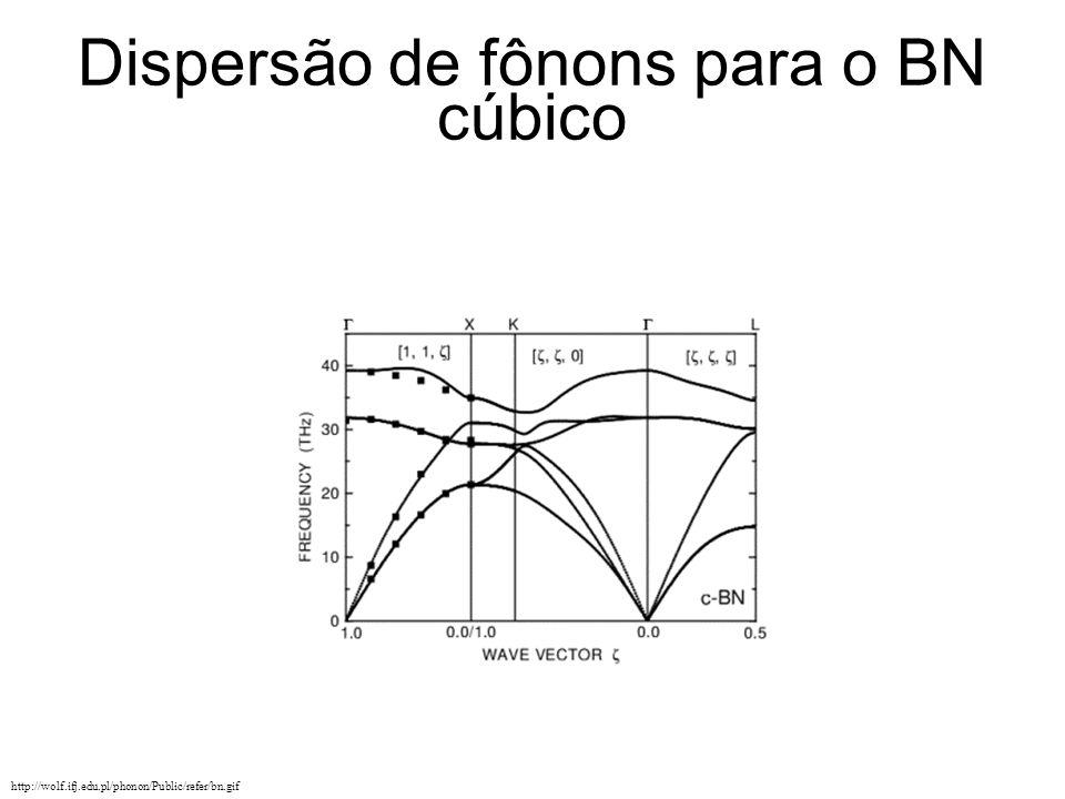 Dispersão de fônons para o BN cúbico