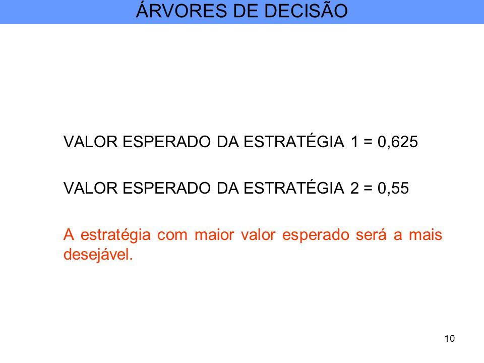 ÁRVORES DE DECISÃO VALOR ESPERADO DA ESTRATÉGIA 1 = 0,625