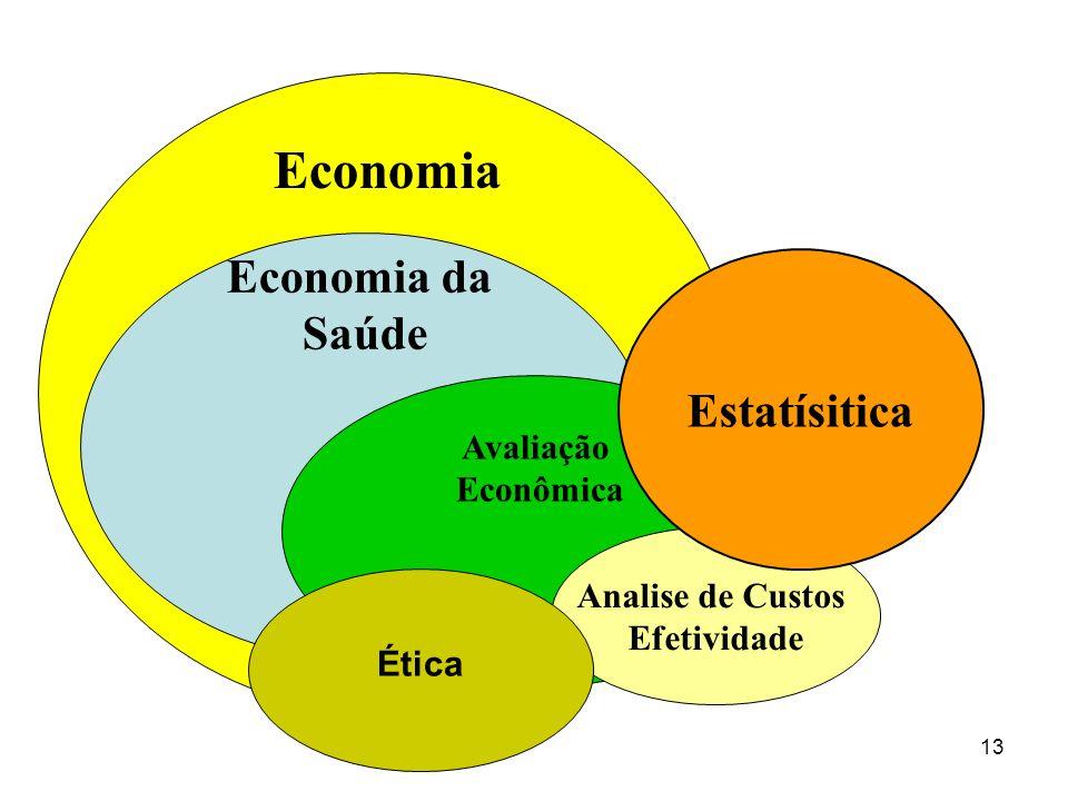Economia Economia da Saúde Estatísitica Avaliação Econômica