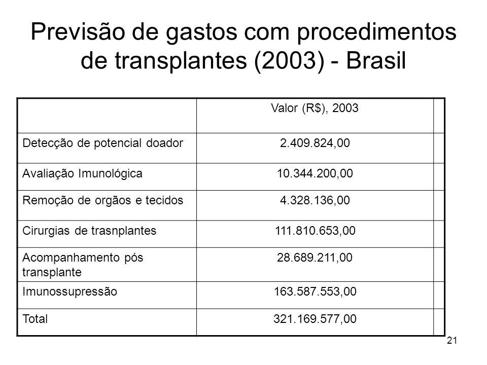 Previsão de gastos com procedimentos de transplantes (2003) - Brasil