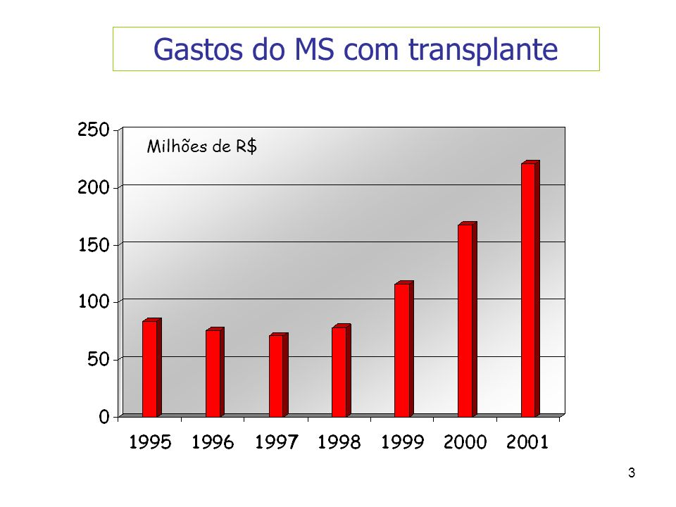 Gastos do MS com transplante