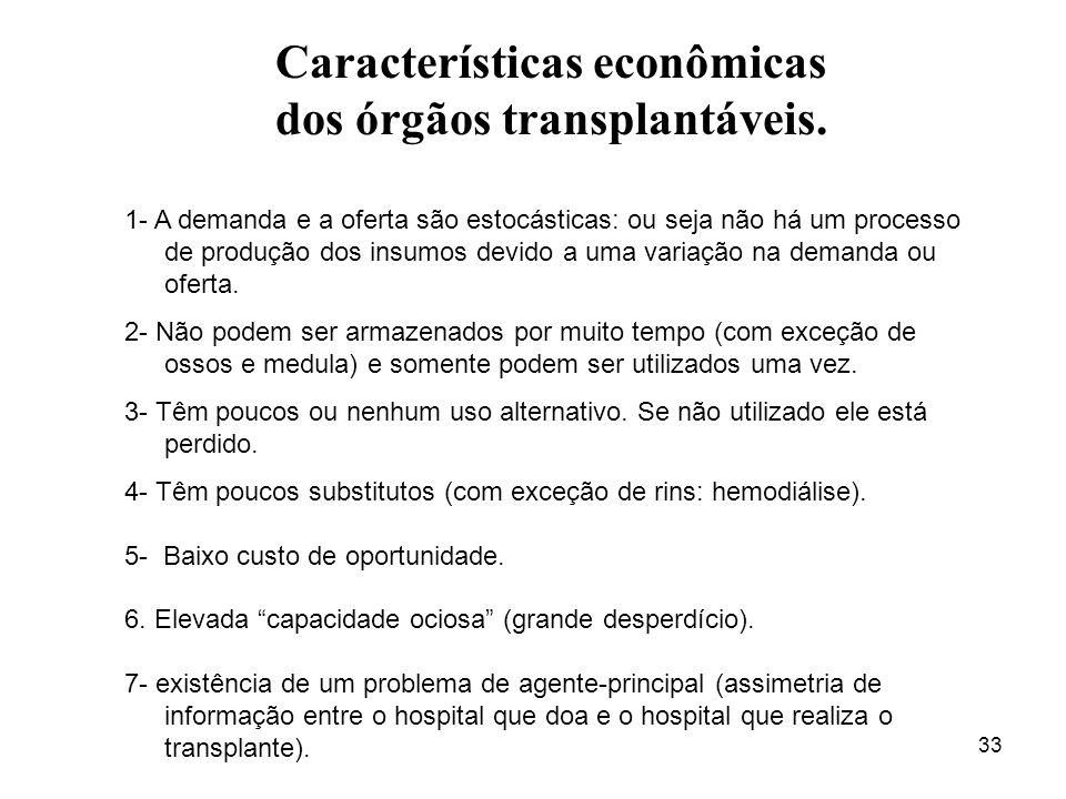 Características econômicas dos órgãos transplantáveis.
