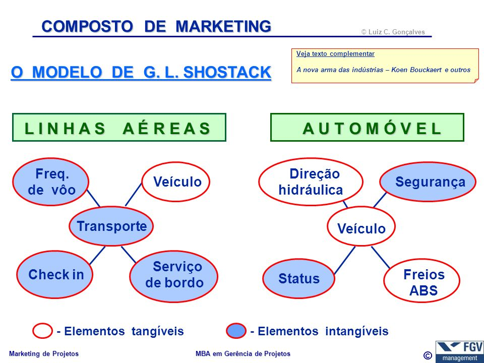 COMPOSTO DE MARKETING O MODELO DE G. L. SHOSTACK