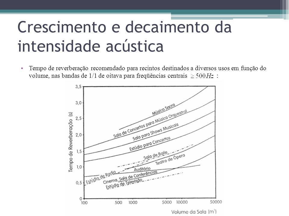 Crescimento e decaimento da intensidade acústica