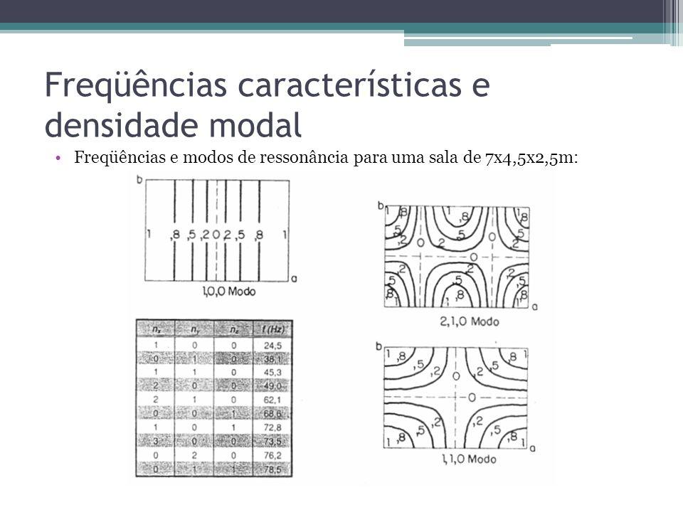 Freqüências características e densidade modal