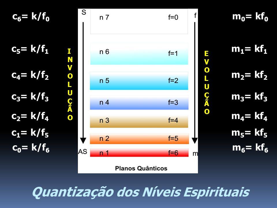 Quantização dos Níveis Espirituais