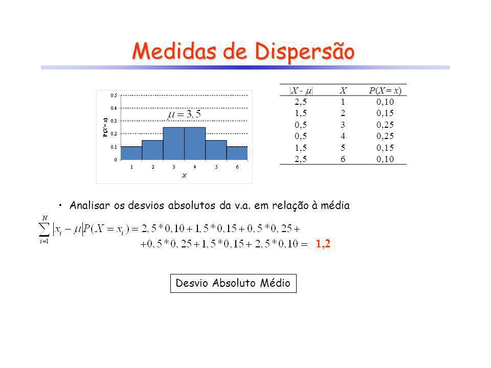 Medidas de Dispersão |X - | X. P(X = x) 2,5. 1. 0,10. 1,5. 2. 0,15. 0,5. 3. 0,25. 4. 5.