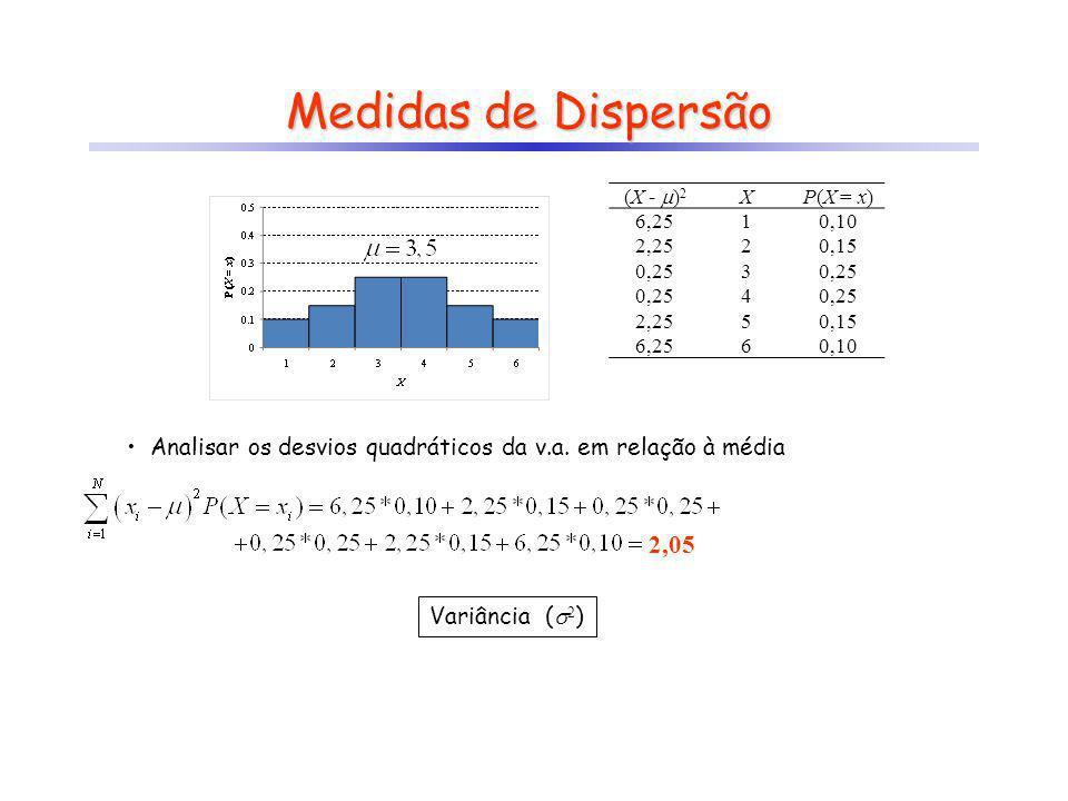 Medidas de Dispersão (X - )2. X. P(X = x) 6,25. 1. 0,10. 2,25. 2. 0,15. 0,25. 3. 4. 5.