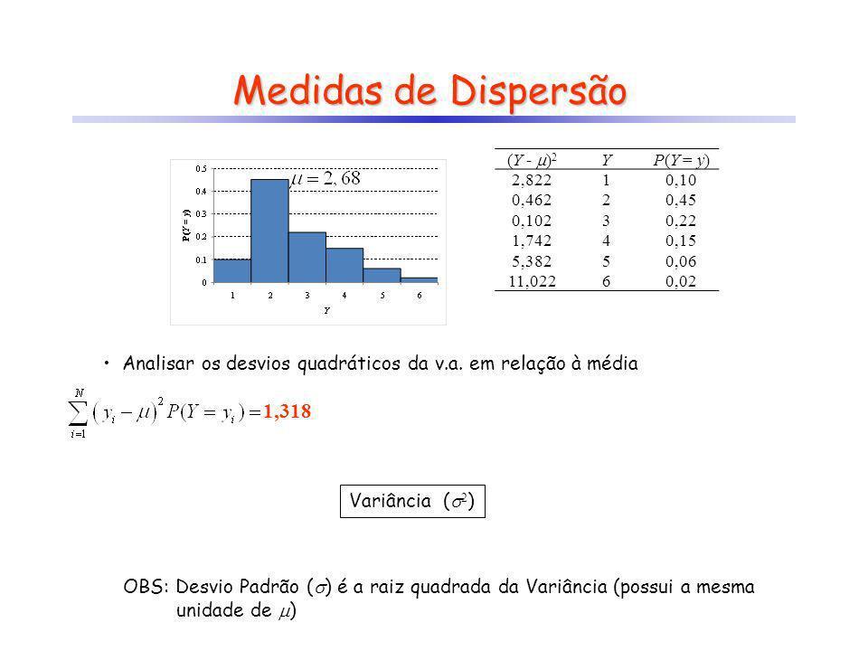 Medidas de Dispersão (Y - )2. Y. P(Y = y) 2,822. 1. 0,10. 0,462. 2. 0,45. 0,102. 3. 0,22.