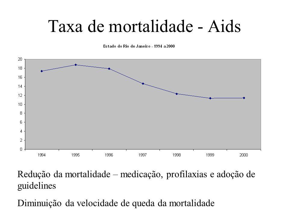Taxa de mortalidade - Aids