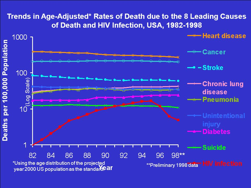 Trends in Age-Adjusted* Rates of Death due to the 8 Leading Causes
