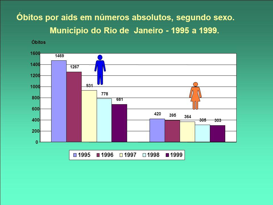Óbitos por aids em números absolutos, segundo sexo.