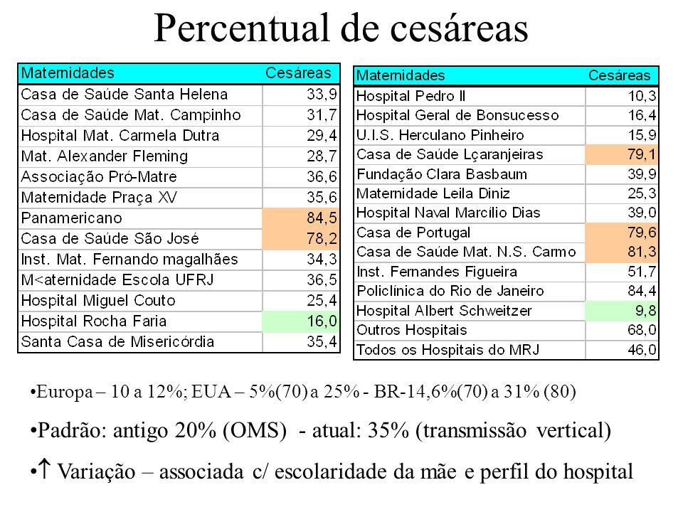 Percentual de cesáreas