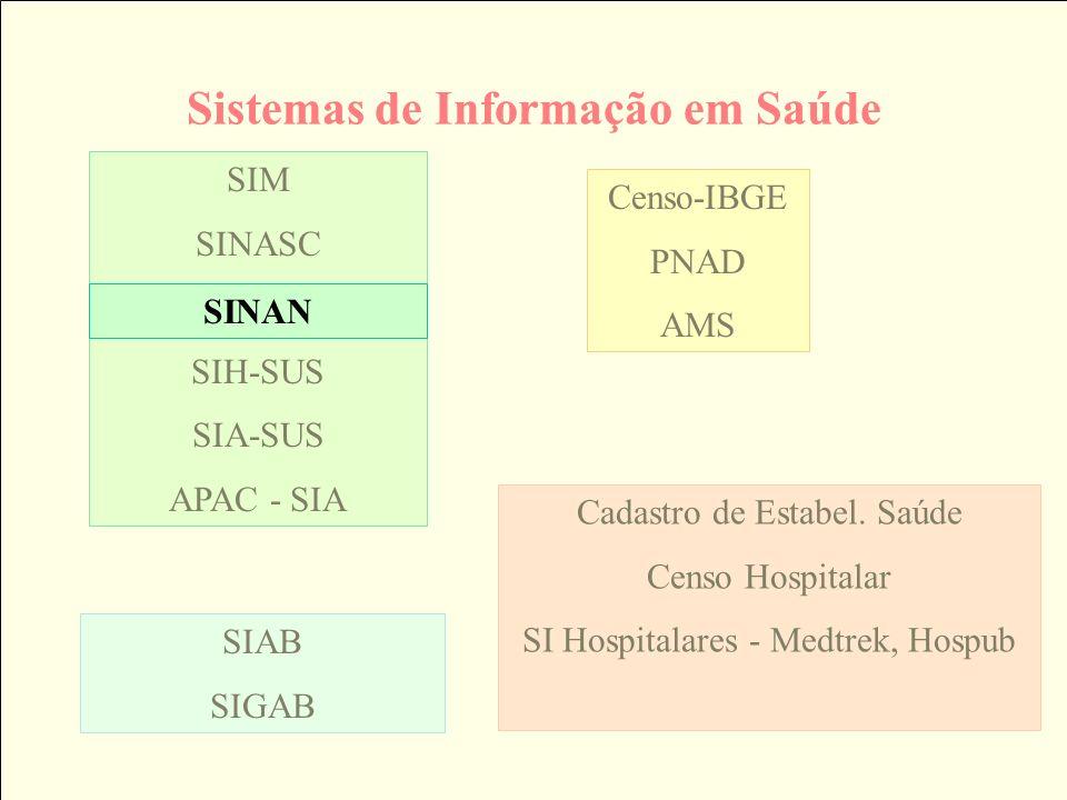 Sistemas de Informação em Saúde