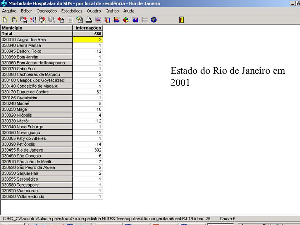 Estado do Rio de Janeiro em 2001