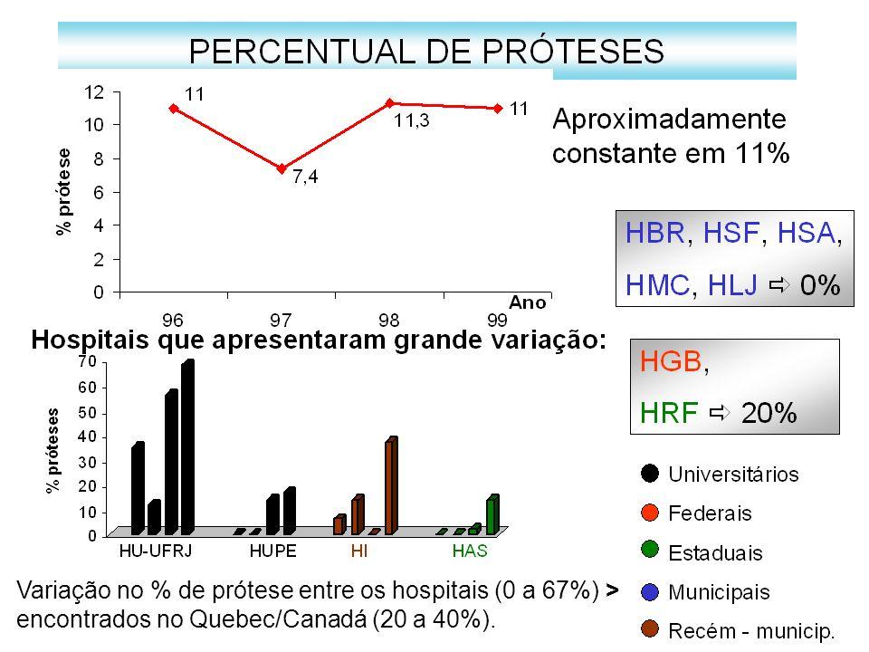 Variação no % de prótese entre os hospitais (0 a 67%) > encontrados no Quebec/Canadá (20 a 40%).