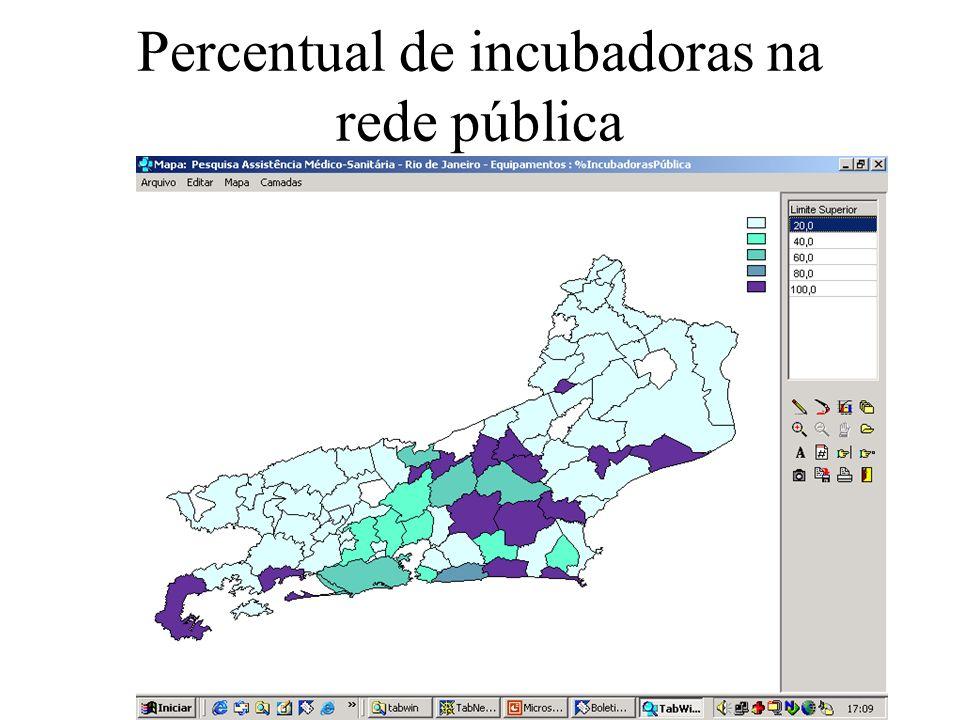 Percentual de incubadoras na rede pública