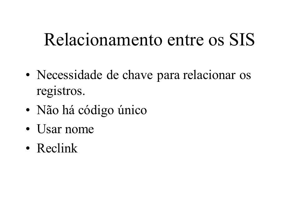 Relacionamento entre os SIS