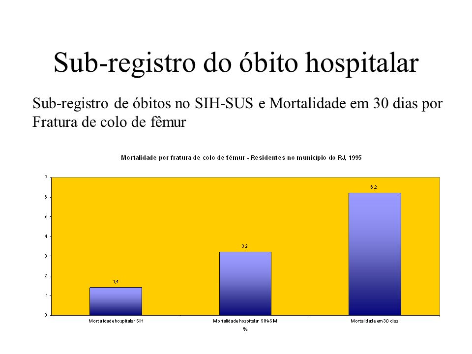 Sub-registro do óbito hospitalar