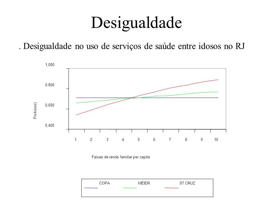 Desigualdade. Desigualdade no uso de serviços de saúde entre idosos no RJ. 0,400. 0,600. 0,800. 1,000.