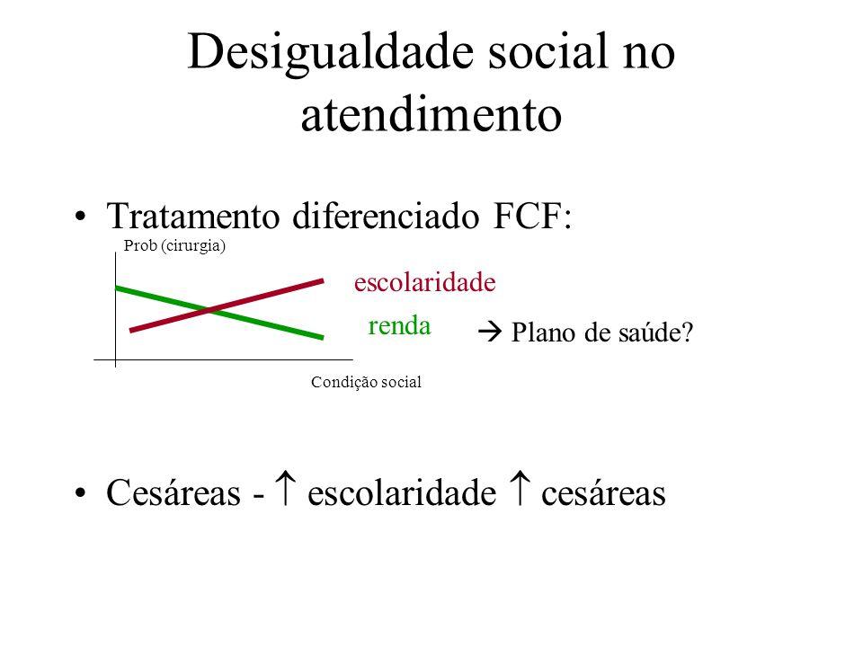 Desigualdade social no atendimento