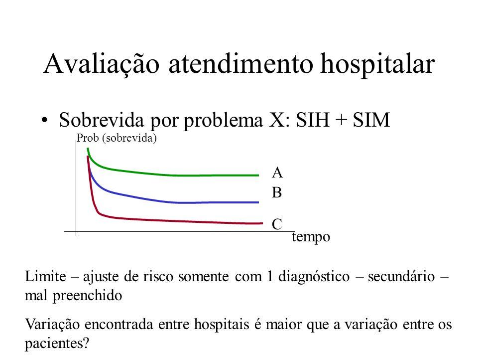 Avaliação atendimento hospitalar