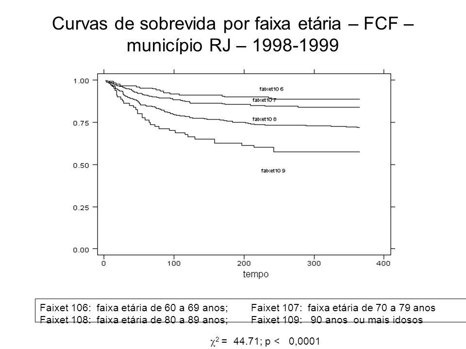 Curvas de sobrevida por faixa etária – FCF – município RJ – 1998-1999