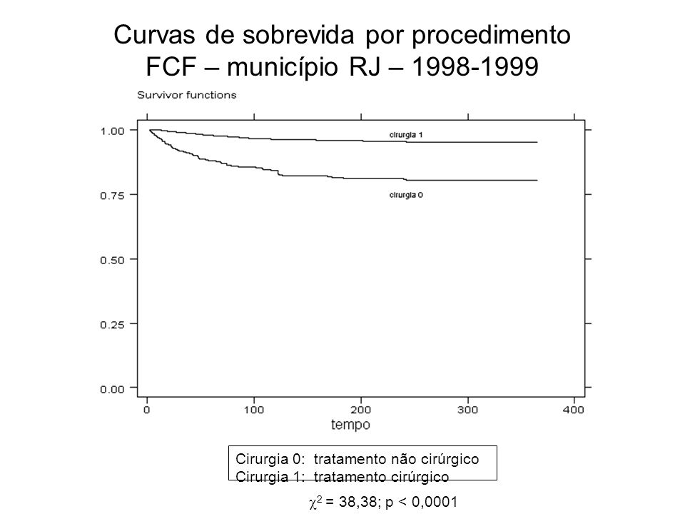 Curvas de sobrevida por procedimento FCF – município RJ – 1998-1999