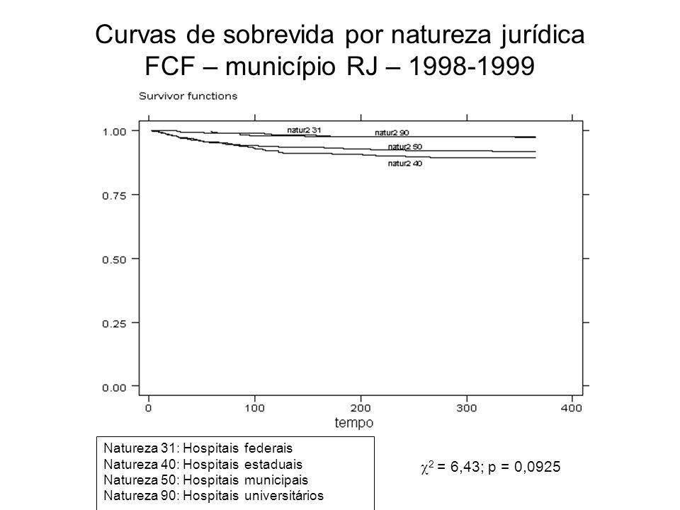 Curvas de sobrevida por natureza jurídica FCF – município RJ – 1998-1999
