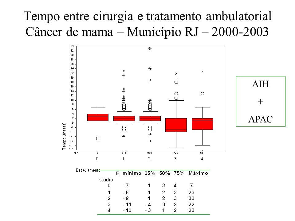 Tempo entre cirurgia e tratamento ambulatorial Câncer de mama – Município RJ – 2000-2003