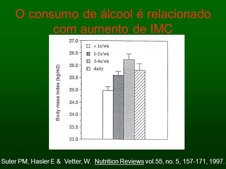 O consumo de álcool é relacionado com aumento de IMC