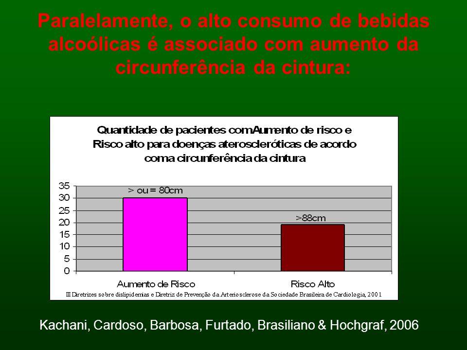 Paralelamente, o alto consumo de bebidas alcoólicas é associado com aumento da circunferência da cintura: