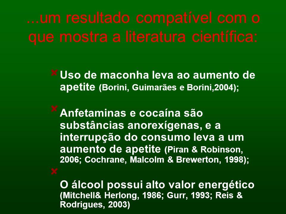 ...um resultado compatível com o que mostra a literatura científica: