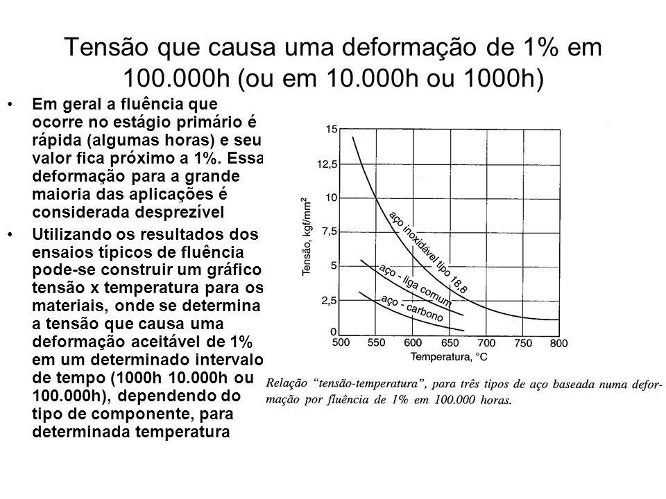 Tensão que causa uma deformação de 1% em 100. 000h (ou em 10