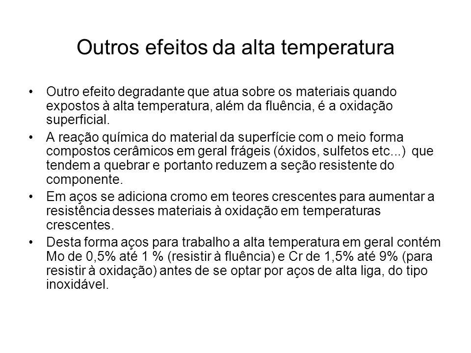 Outros efeitos da alta temperatura
